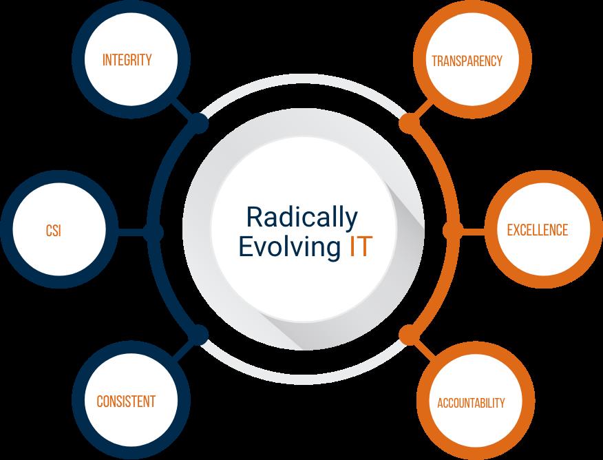 advanticom is radical IT