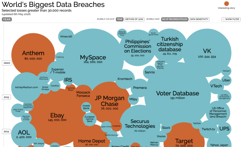 Surprise surprise! Data breaches are getting bigger and more frequent!
